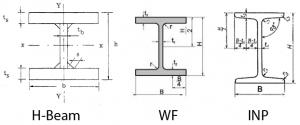 Perbedaan H-Beam, WF dan INP
