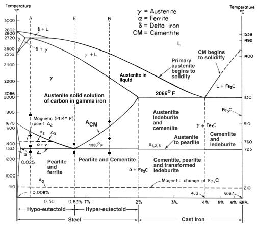 Fe-C Diagram