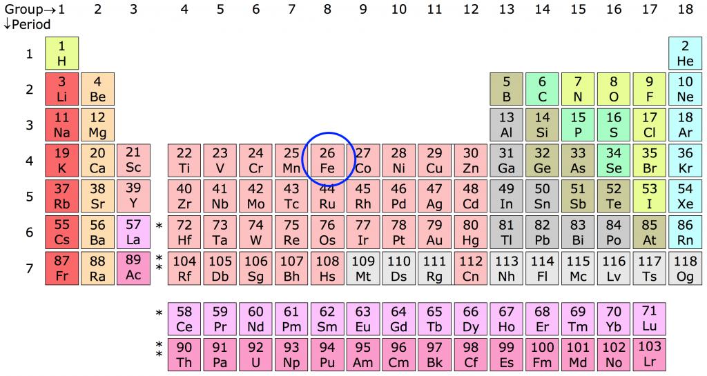 Tabel Periodik Fe